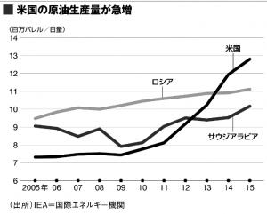 OPP袋の基になるフイルム価格は原油価格と為替相場に連動して値上げ値下げを繰り返しています その中でも昨今 原油価格が急落して話題になり  我々もフイルム価格に影響有ることなので気に掛かるところです